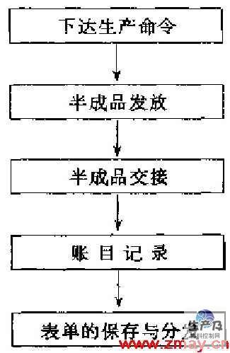 品出仓控制程序流程图