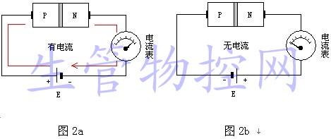 晶体二极管(或pn结)具有单向导电特性
