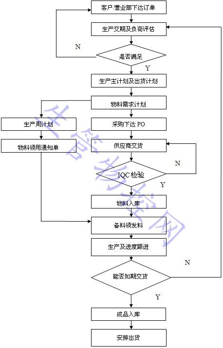 pmc部门工作流程图图片
