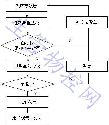 收料流程图 3-6-5