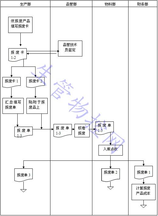 淘宝免费模板 > 产品生产流程哪些内容_产品生产工艺流程图  转 服装