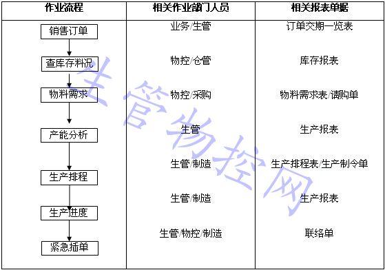 生产车间工作流程图_PMC作业流程图_PMC_生产计划_物料控制 - 生管物控网