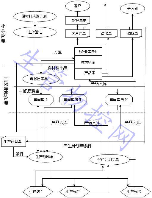 生产管理流程图
