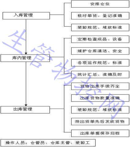 仓库管理程序流程图
