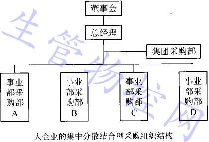 合型采购组织结构