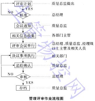 管理评审作业流程图
