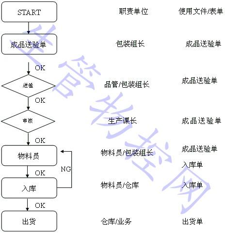 程序三种基本控制结构