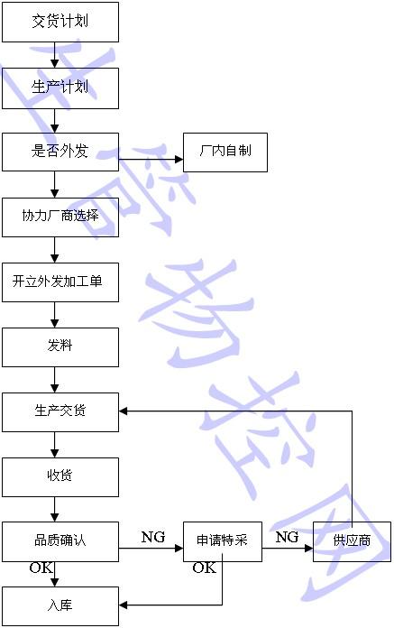 委外加工作业程序流程图