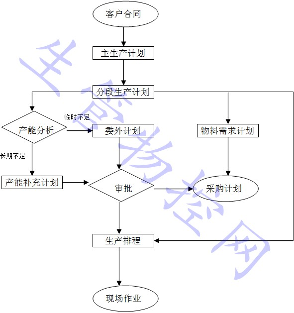 生产计划控制程序(6)