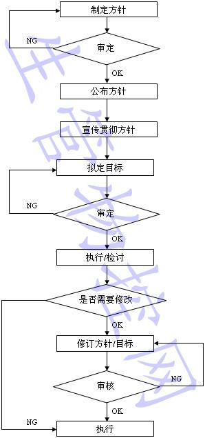 质量方针与质量目标管理规范