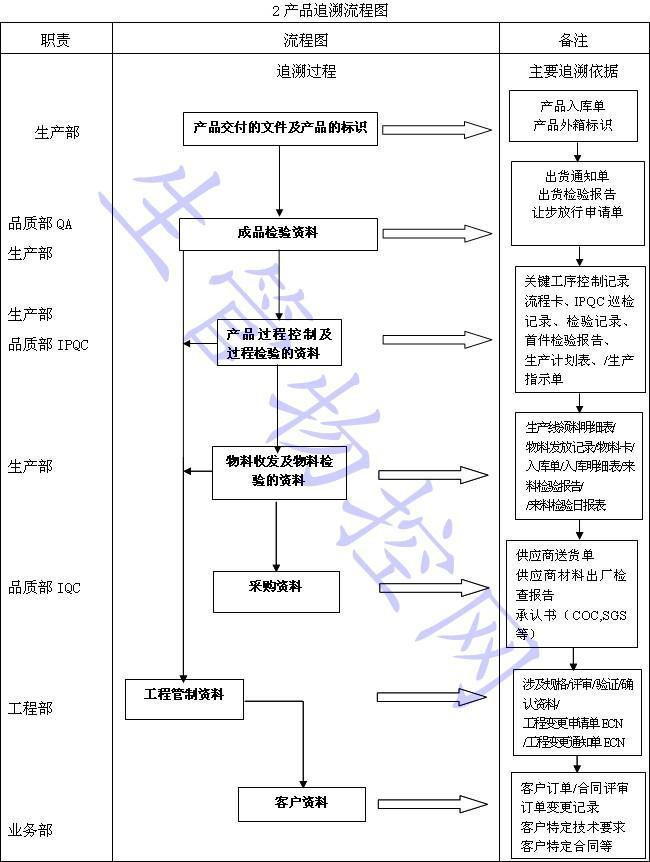 食品研发流程图