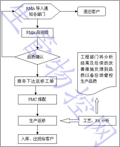 rma品返修流程图