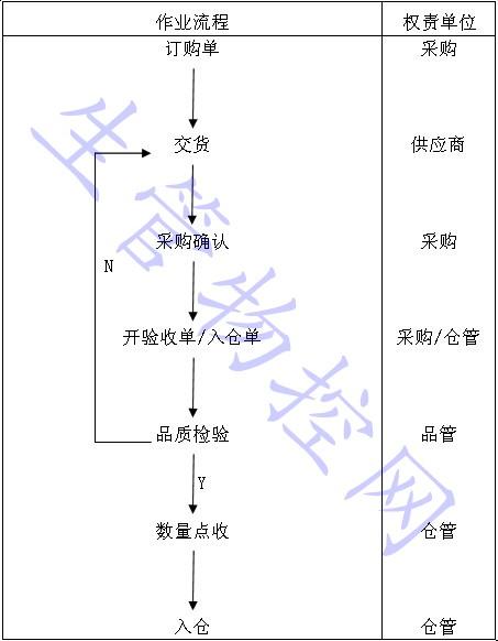 进料检验程序流程图