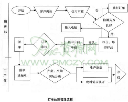 生产订单信息化的管理流程