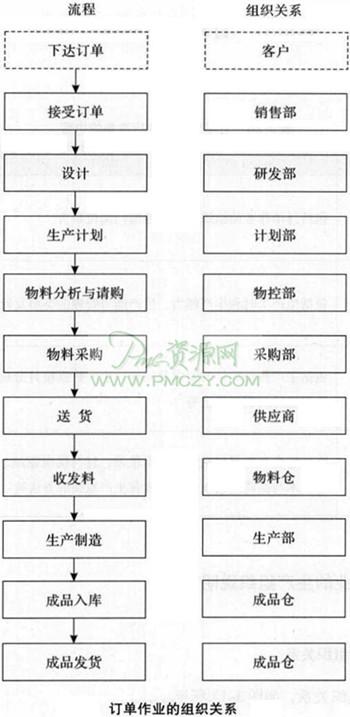送货岗位组织结构图