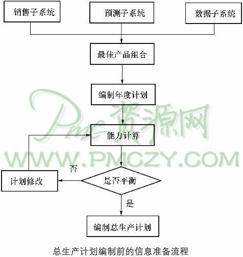 总生产计划编制的知识准备(2)