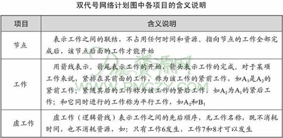 进度计划的编制方法(2)