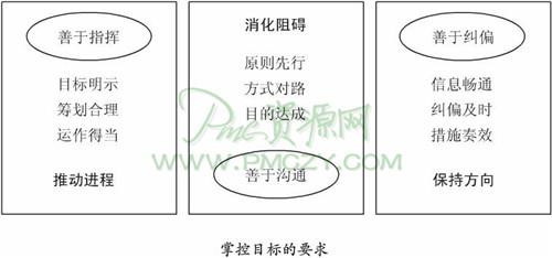 玻璃钢电力管生产管理掌控目标的要求