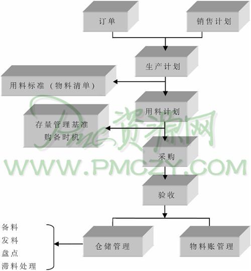 装修公司制度流程图