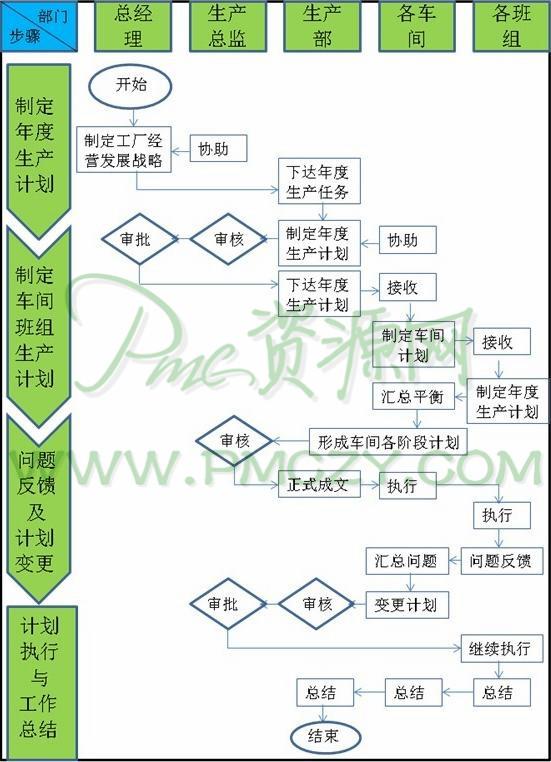 车间生产计划编制步骤和流程通常可参考如下