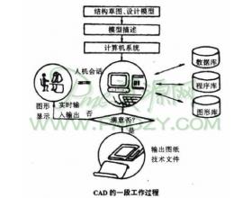 生产技术准备的主要环节和手段