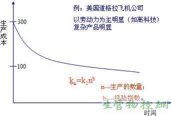 服务员工作总结_学习曲线_PMC_生产计划_物料控制 - 生管物控网