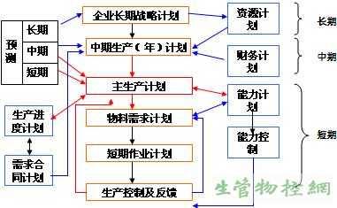 后三组六计划全天计划_主生产计划(mps)运作