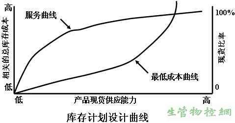 庫存計劃設計曲線