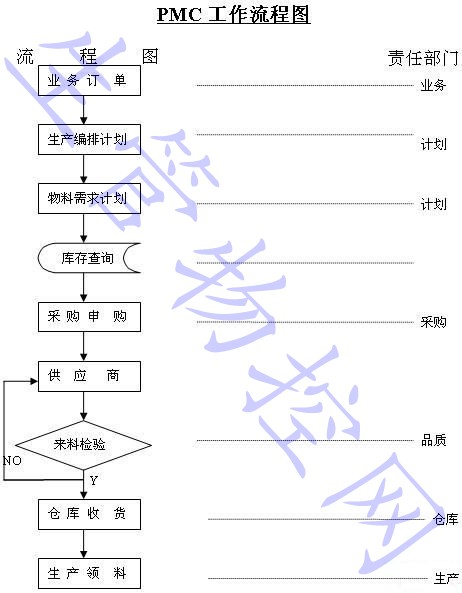 pmc工作流程图(2)
