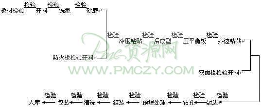 板式家具生產工藝流程圖