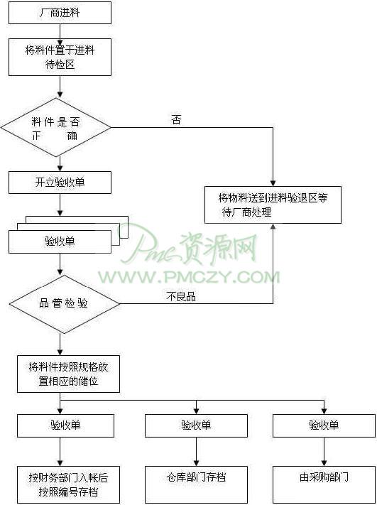 进料作业流程图_pmc_生产计划