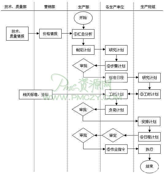 企业生产计划安排流程