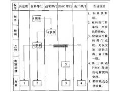 收料单作业流程图