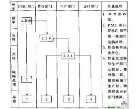领料单作业流程图