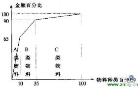 ABC分析法图例