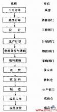 订单生产型(BTO)企业的生产运作流程图