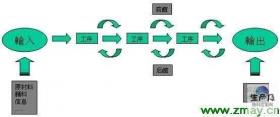 IPQC流程图