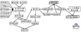 MRP物料需求计划功能介绍