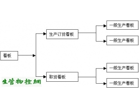 准时化生产的现场控制(看板管理)
