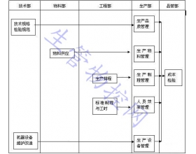 生产管理作业流程图