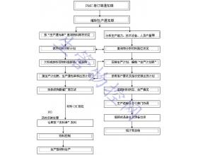 PMC物料控制工艺流程图