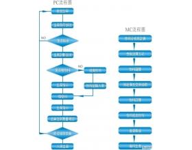 PMC工作流程图