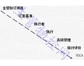 制造现场制(流)程管理