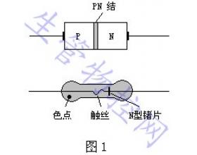 二极管进货检验知识(半导体的特性)