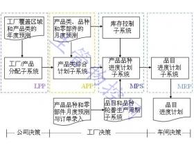 生产计划系统框架