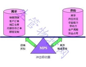 主生产计划(MPS)