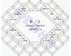 企业资源计划ERP系统简介