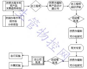 新产品开发与技术改造控制程序