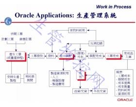 生产管理系统(WIP)