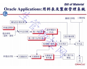 用料表与制程管理系统(BOM)